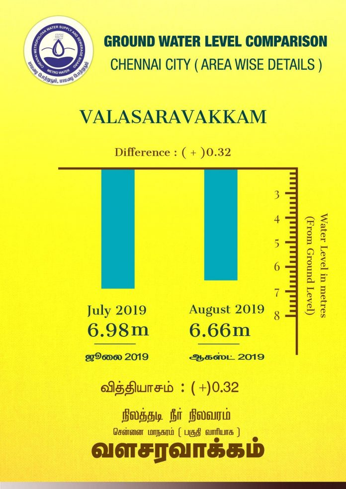 chennai ground water september 2019