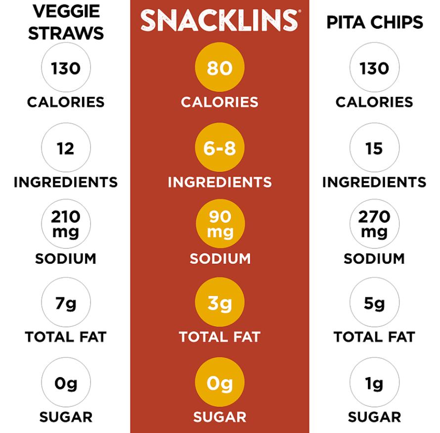 snacklins-vs-doritos-nutrition-facts