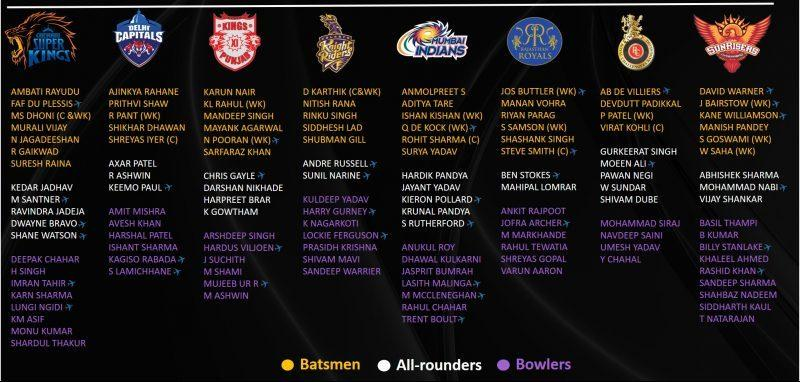 IPL-2020-Auction-List-of-Retained-Players