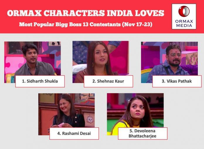 bigg boss 13 most popular contestant of the week