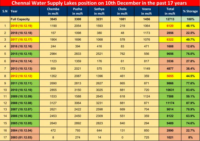 Chennai water supply lakes December 2019