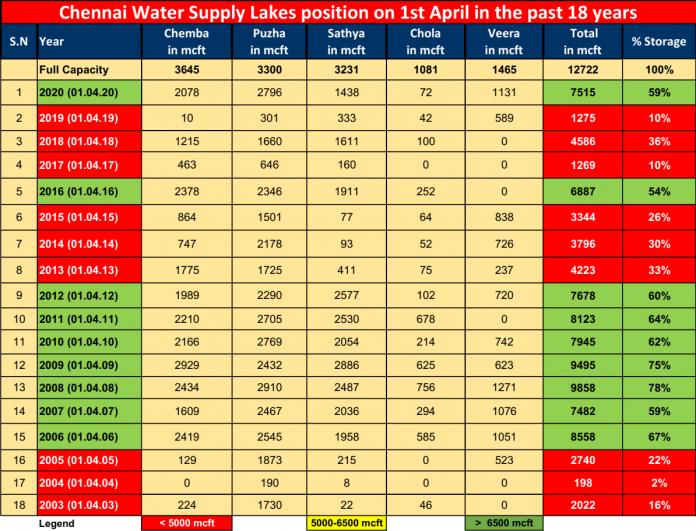 chennai water supply lakes position 2020
