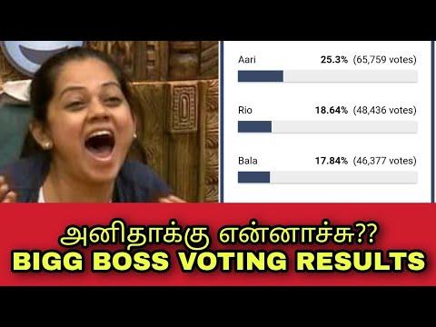 bigg boss tamil vote results 18th november 2020