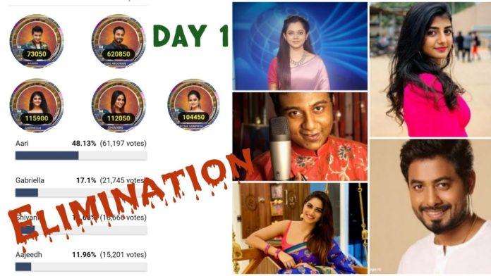 Bigg Boss 4 Tamil voting result 22nd december