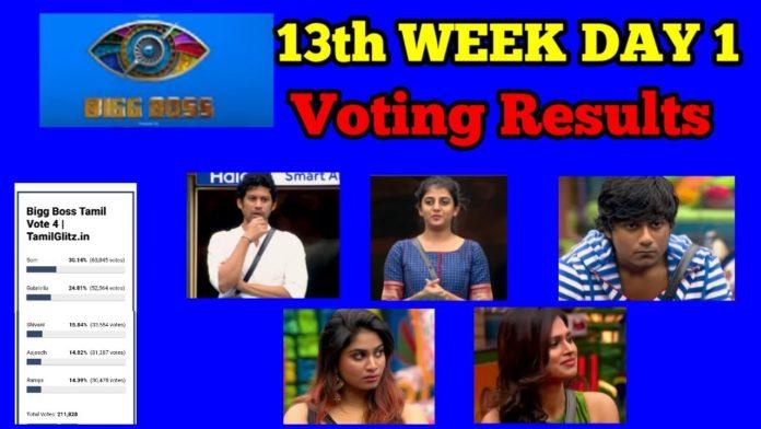 bigg boss tamil 4 week 13 voting results day 2 30th december