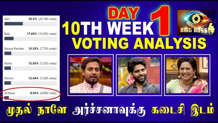 bigg boss tamil week 10 elimination nomination list