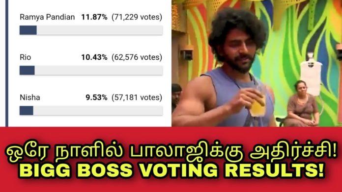 bigg boss tamil week 10 voting results day 2