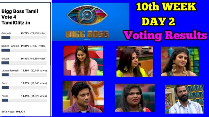 bigg boss tamil week 10 voting results day 3