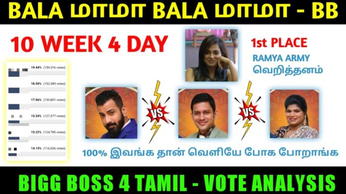 bigg boss tamil week 10 voting results day 5 elimination