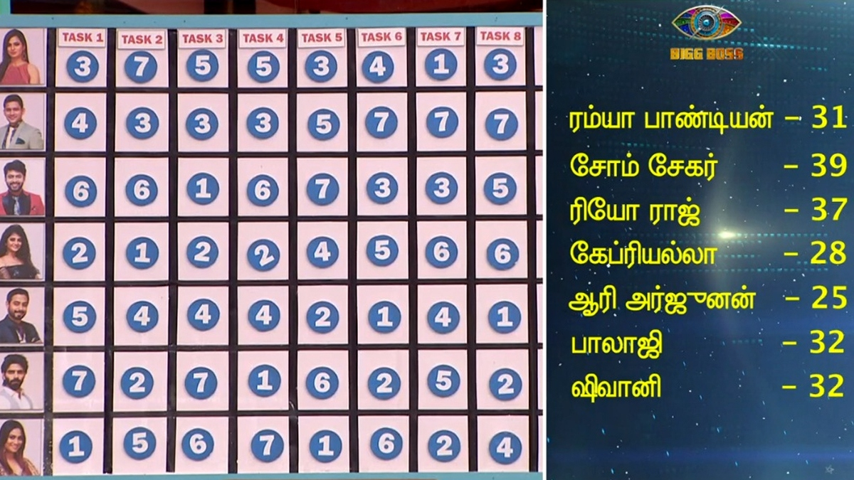 Bigg Boss Tamil 4 Ticket to finale score