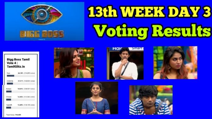 bigg boss tamil 4 week 13 voting results day 4 1st january