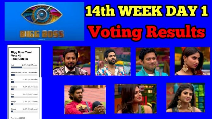 bigg boss tamil 4 week 14 voting results day 2 6th january