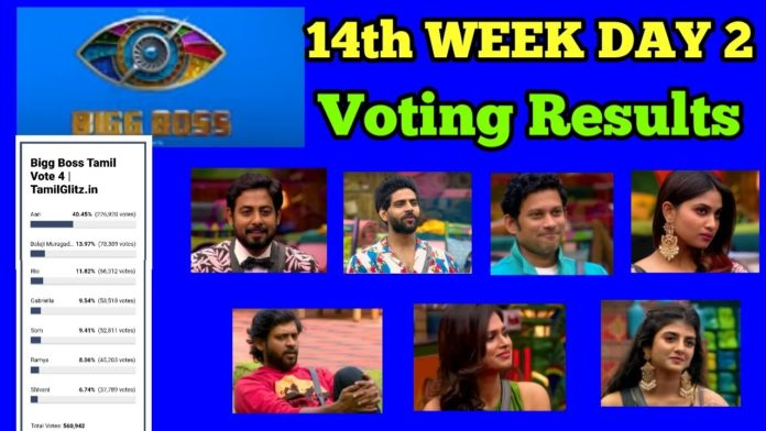 bigg boss tamil 4 week 14 voting results day 3 7th january