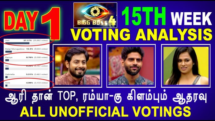 bigg boss tamil 4 week 15 finale voting results day 2 12th january