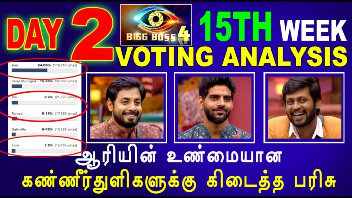 bigg boss tamil 4 week 15 finale voting results day 3 13th january
