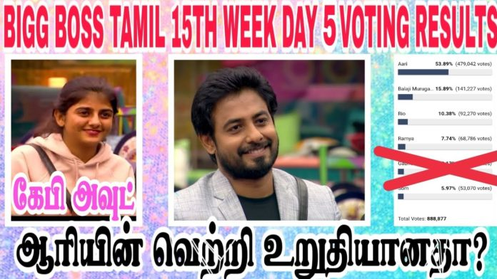 bigg boss tamil 4 week 15 finale voting results day 5 15th january