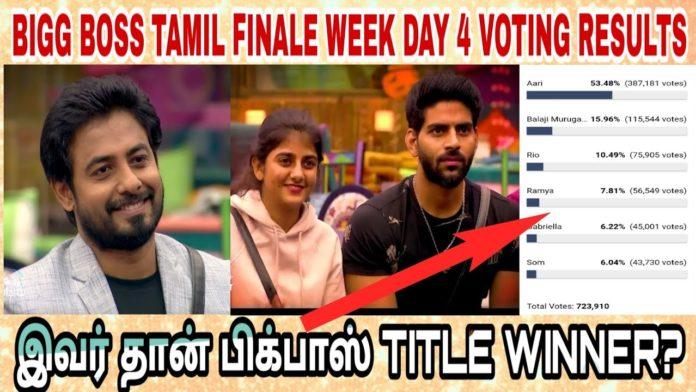 bigg boss tamil 4 week 15 finale voting results winner 16th january