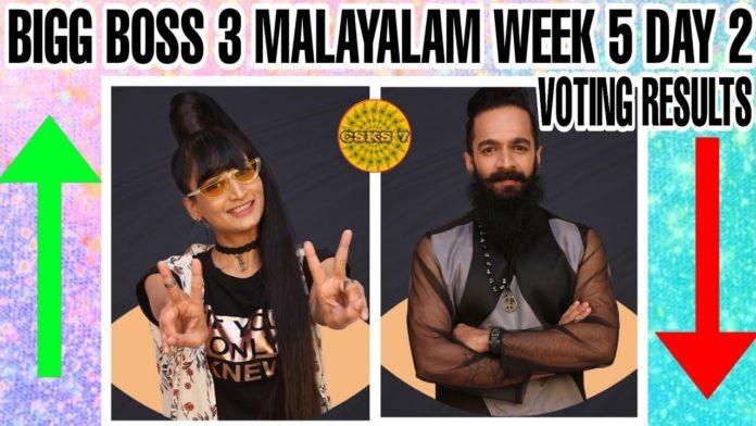 Bigg-Boss-Malayalam-Season-3-vote-results-18th-march-2021