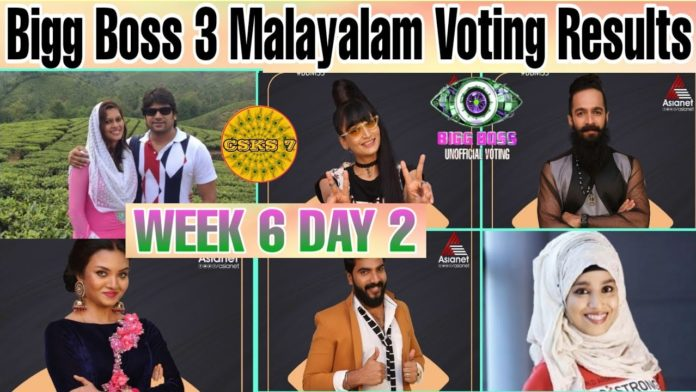 Bigg-Boss-Malayalam-Season-3-vote-results-24th-march-2021