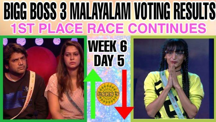 Bigg-Boss-Malayalam-Season-3-vote-results-27th-march-2021