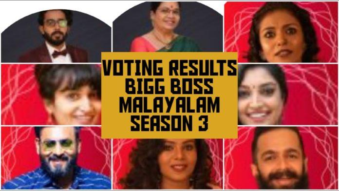Bigg-Boss-Malayalam-Season-3-vote-results-2nd-march-2021