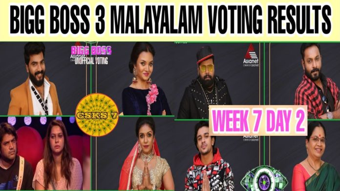 Bigg-Boss-Malayalam-Season-3-vote-results-31st-march-2021