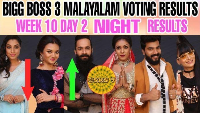 Bigg-Boss-Malayalam-Season-3-vote-results-21st-april-2021