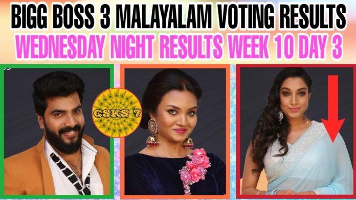 Bigg-Boss-Malayalam-Season-3-vote-results-23rd-april-2021