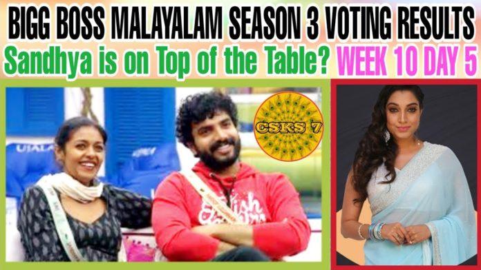 Bigg-Boss-Malayalam-Season-3-vote-results-24th-april-2021