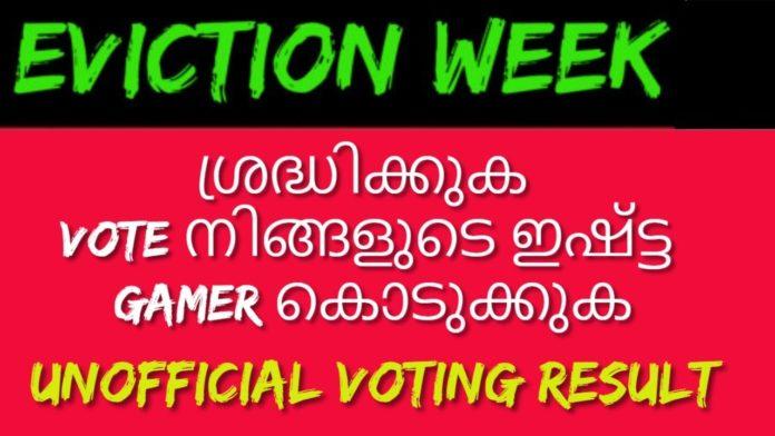 Bigg-Boss-Malayalam-Season-3-vote-results-7th-april-2021