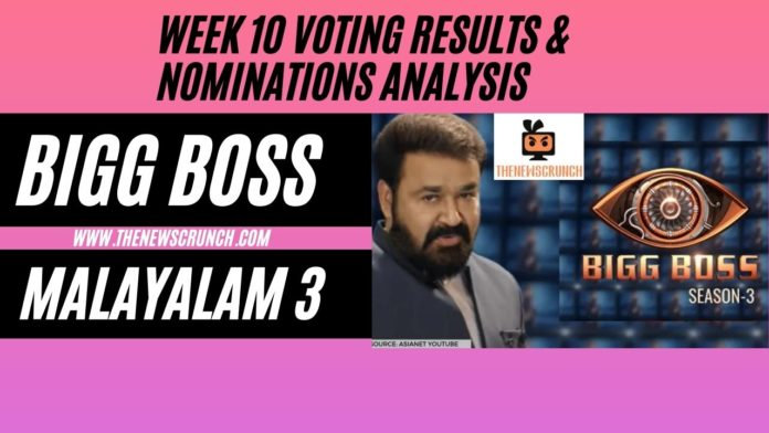 Bigg-Boss-Malayalam-Season-3-vote-results-19th-april-2021