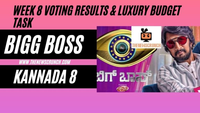 bigg boss kannada 8 voting results luxury budget task