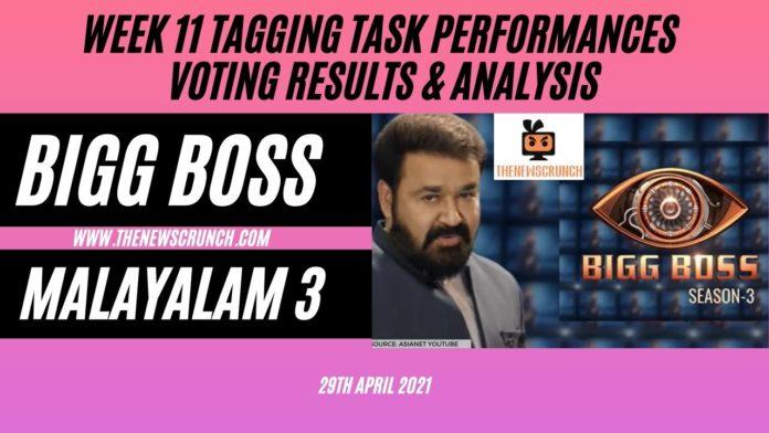 Bigg-Boss-Malayalam-Season-3-vote-results-29th-april-2021