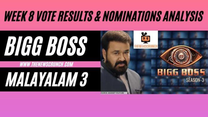 Bigg-Boss-Malayalam-Season-3-vote-results-6th-april-2021