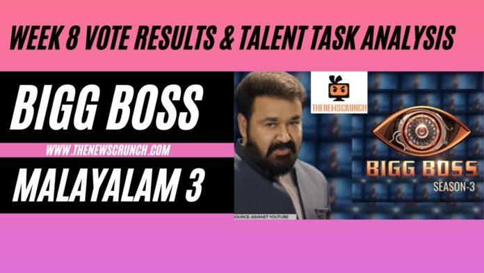 Bigg-Boss-Malayalam-Season-3-vote-results-8th-april-2021