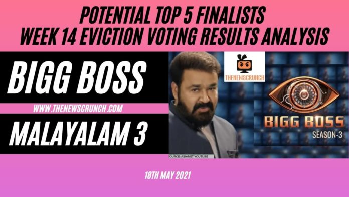 Bigg-Boss-Malayalam-Season-3-vote-results-18th-may-2021-vote-results