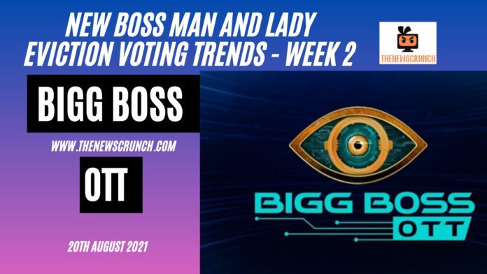 bigg boss ott 20th august eviction voting trends