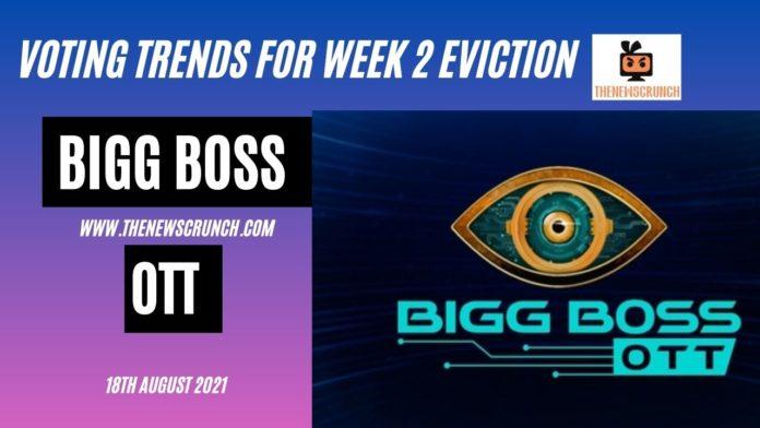 bigg boss ott 18th august voting trends