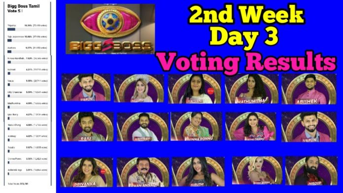 BB5 Tamil voting results